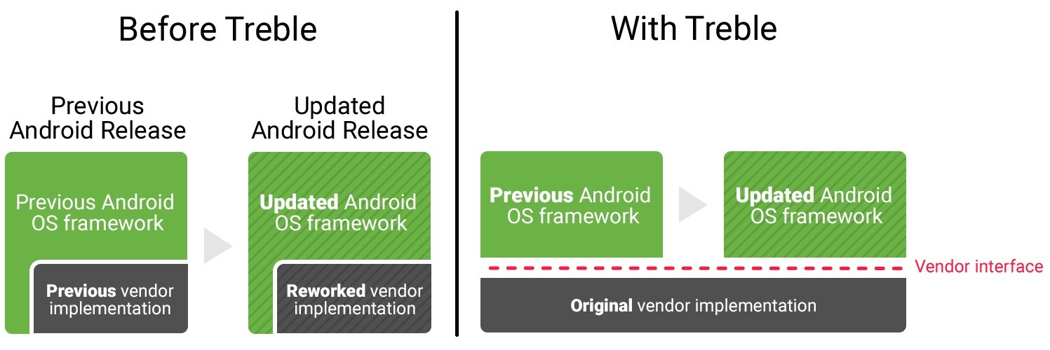 How will Project Treble affect Sailfish porting to Android Devices